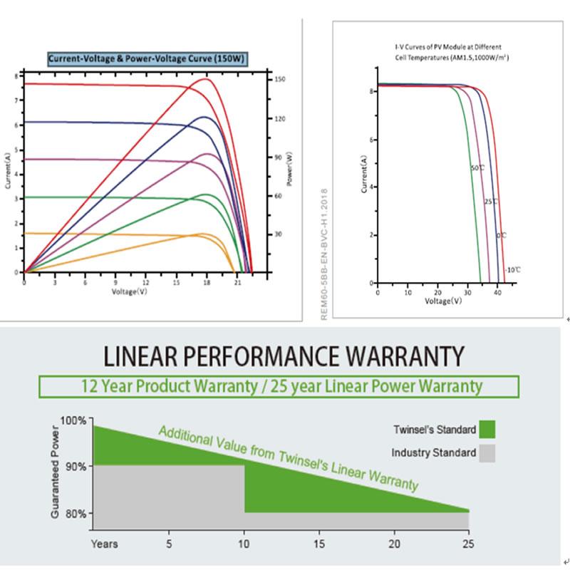 عالية الأداء وحدة أحادي العين SYP150P -170P / 5BB 36C ELL البوليسترين الوحدة